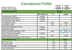 Example 1 - Individual Product Cannabinoid Profile